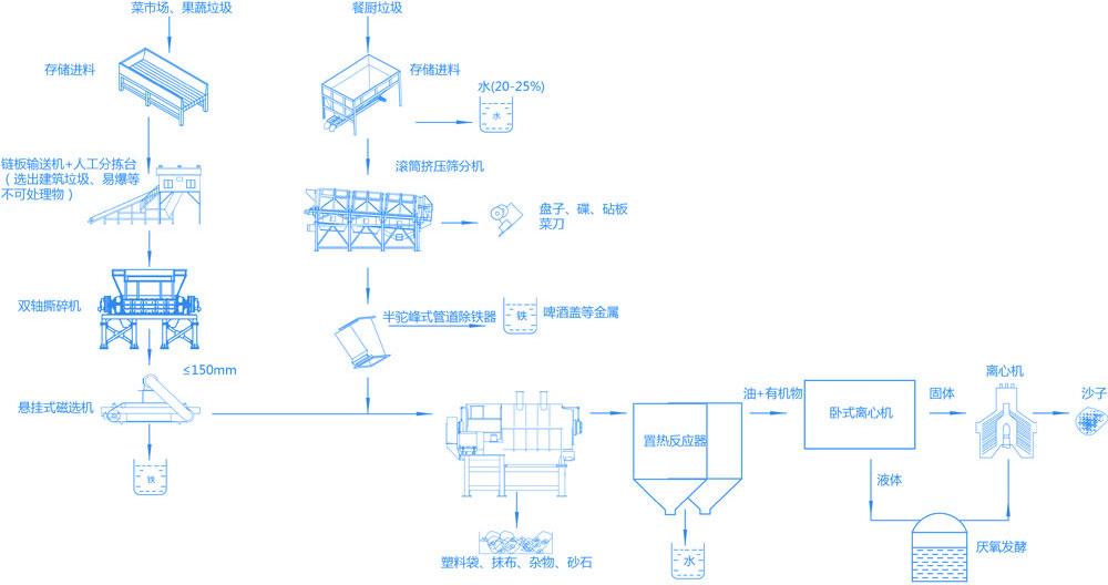 有机垃圾破碎机(餐厨垃圾)预处理系统